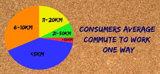 consumers-average-commute-to-work