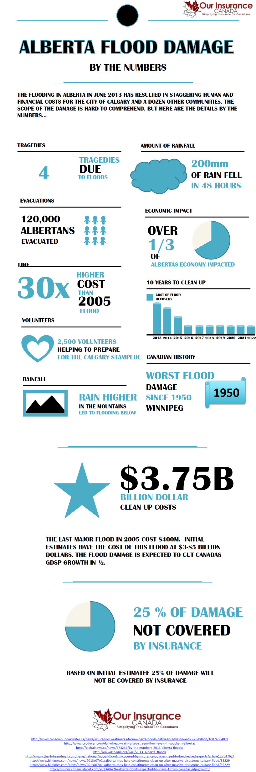 Alberta Flood Damage by the Numbers